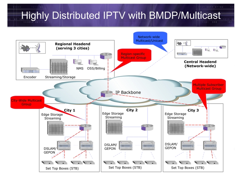 collection iptv network diagram pictures   diagramsimages of iptv architecture diagram diagrams