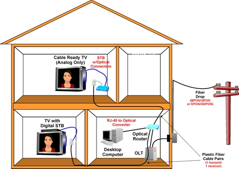 ag_Plastic_Optical_Fiber_Home_Distribution_System_low_res home to the fiber diagram data wiring diagram today
